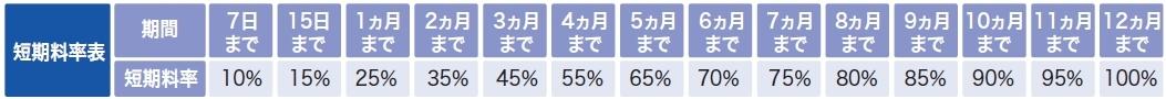 短期料率表