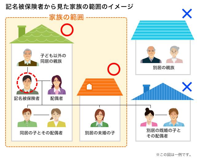 記名被保険者から見た家族の範囲のイメージ