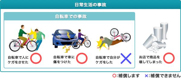 日常生活の事故 自転車での事故 自転車で人にケガをさせた 自転車で車に傷をつけた 自転車で自分がケガをした お店で商品を壊してしまった ○:補償します ×:補償しません