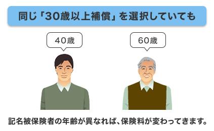 同じ「30歳以上補償」を選択していても 記名被保険者の年齢が異なれば、保険料が変わってきます。