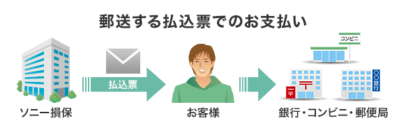 郵送する払込票でのお支払い ソニー損保(払込表)→ お客様→ 銀行・コンビニ・郵便局