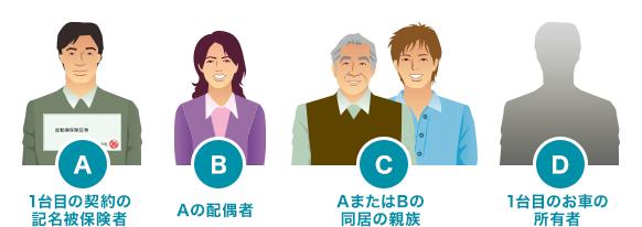 A. 1台目の契約の記名被保険者 B. Aの配偶者 C. AまたはBの同居の親族 D. 1台目のお車の所有者