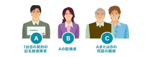 A. 1台目の契約の記名被保険者 B. Aの配偶者 C. AまたはBの同居の親族