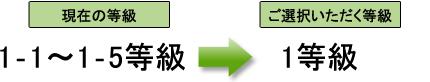 現在の等級 1-1〜1-5等級 → ご選択いただく等級 1等級