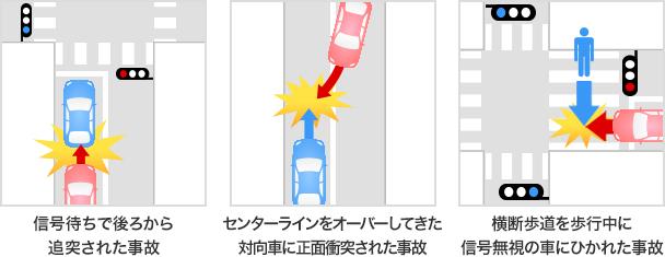 お客様に過失がない事故の例