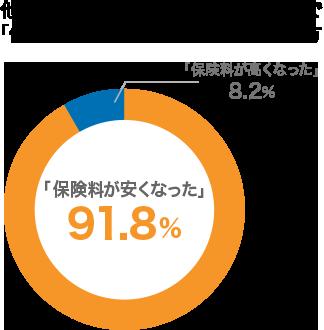 他社からソニー損保に切替えた方で「保険料が安くなった」と回答した方 「保険料が安くなった」91.8% 「保険料が高くなった」8.2%