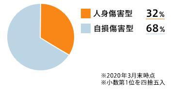人身傷害型34.0% 自損傷害型66.0%