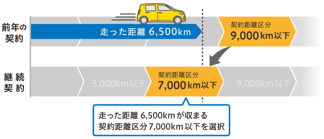 前年の契約:契約距離区分が9,000km以下 走った距離が6,500�q 継続契約:走った距離6,500kmが収まる契約距離区分7,000km以下を選択