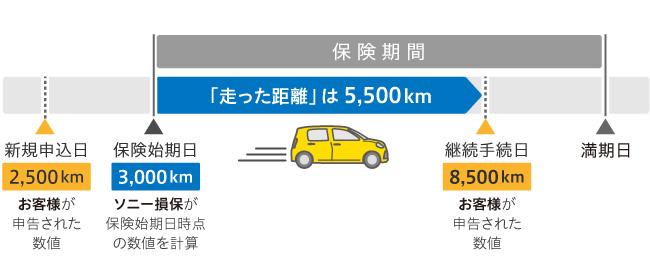 保険始期日:3,000km(ソニー損保が保険始期日時点の数値を計算)継続手続日:8,500km(お客様が申告された数値) 「走った距離」は5,500km