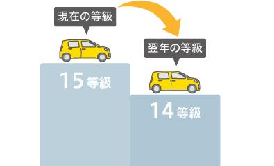 現在の等級:15等級 → 翌年の等級:14等級