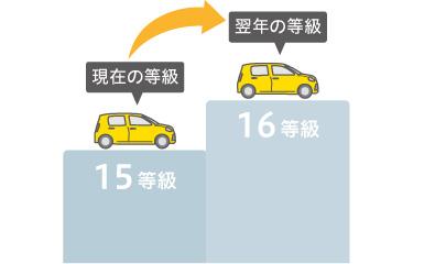 現在の等級:15等級 → 翌年の等級:16等級